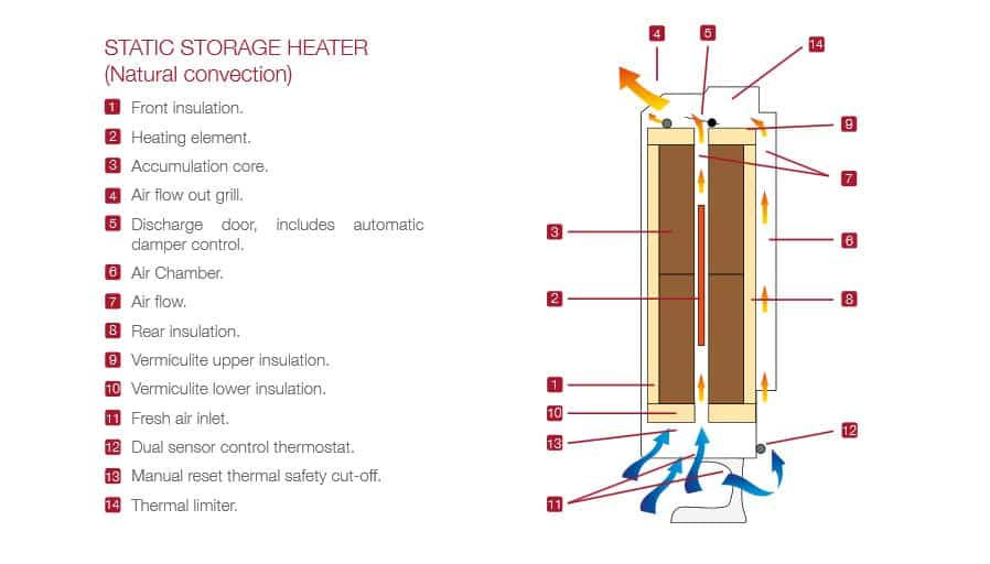what size storage heater do I need
